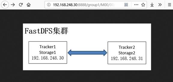 011818 0224 FastDFS10 - FastDFS集群安装
