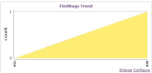 011818 0226 hudsonfindb4 - hudson与findbugs的集成